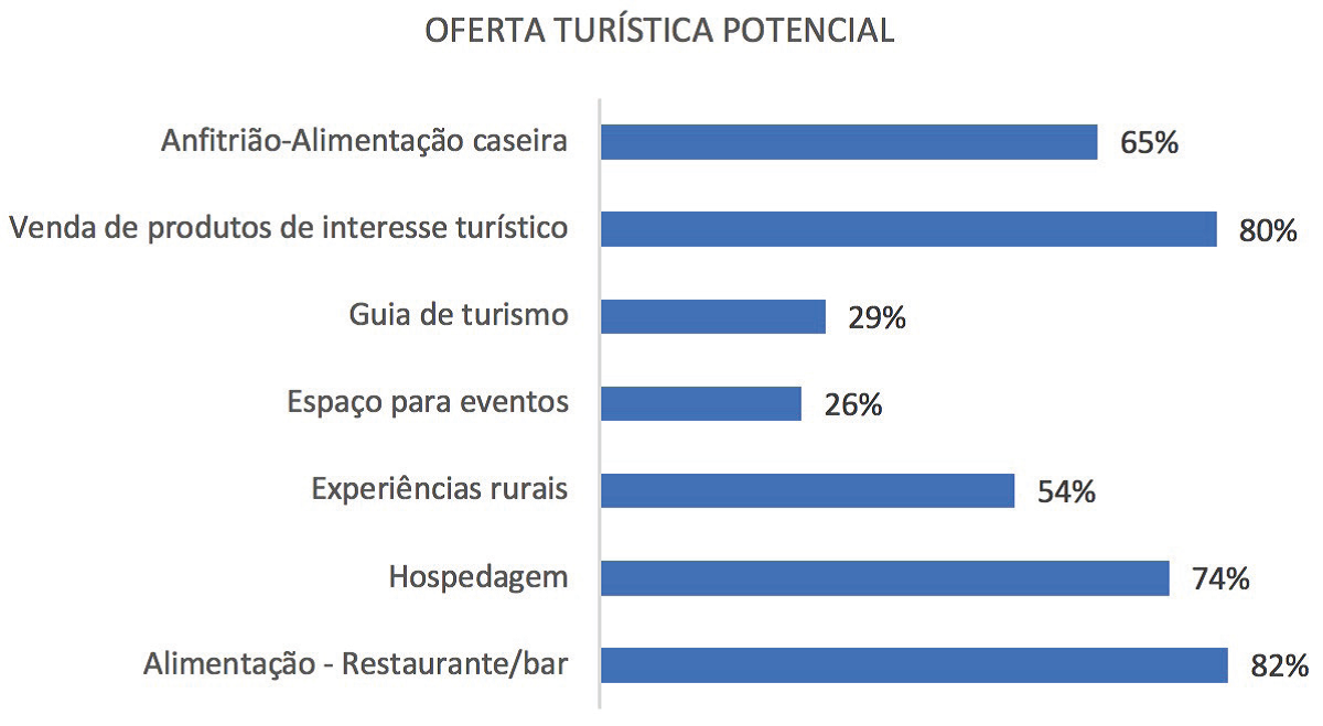 Gráfico que mostra a oferta turística potencial do Distrito de São Vicente.